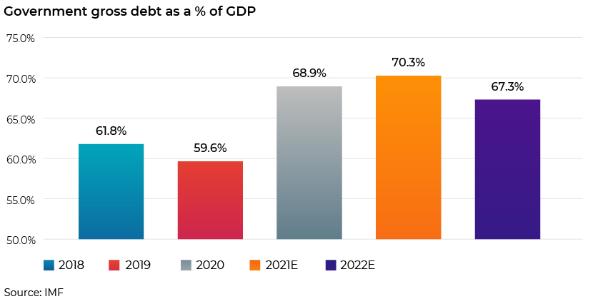 Government gross debt as a % of GDP