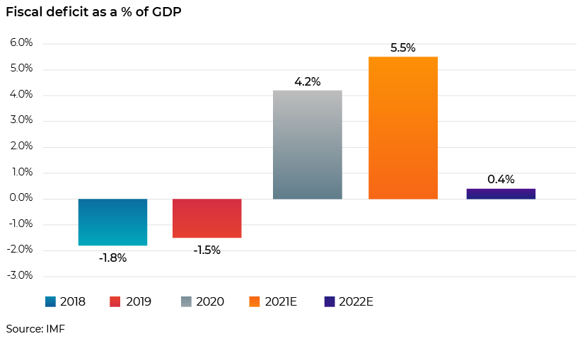 Fiscal deficit as a % of GDP
