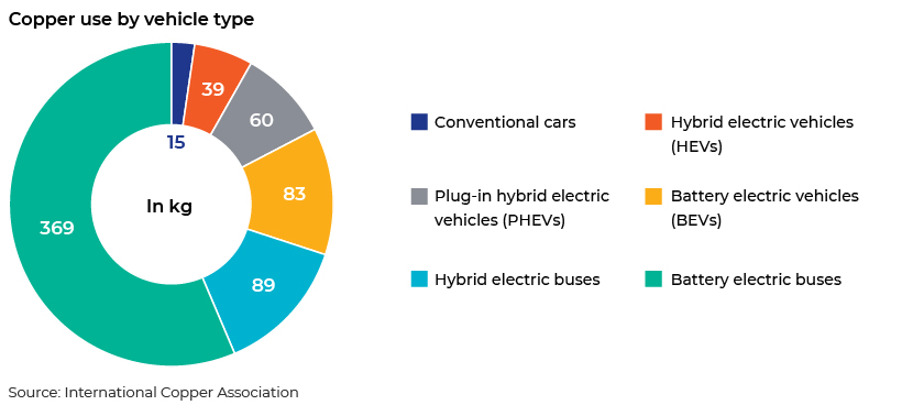 Copper use by vehicle type