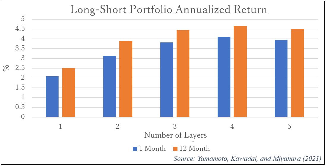 long-short-portfolio-annualized-return