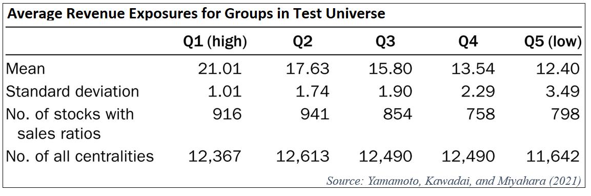 average-revenue-exposures-for-groups-in-test-universe
