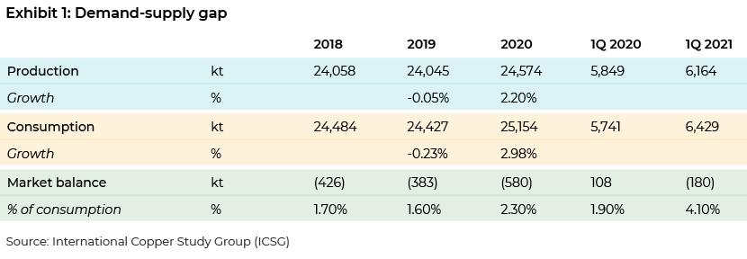 Demand-supply gap