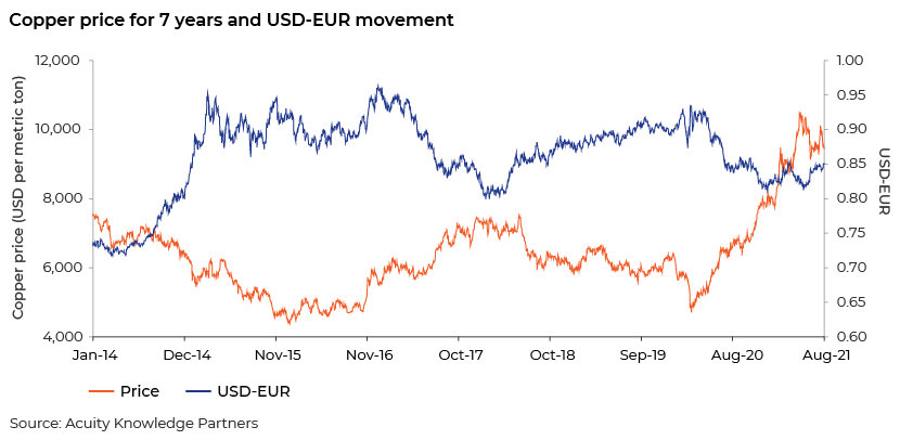 Copper price for 7 years and USD-EUR movement